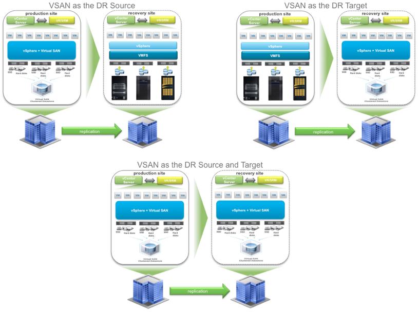Virtual SAN Disaster Recovery – vSphere Replication