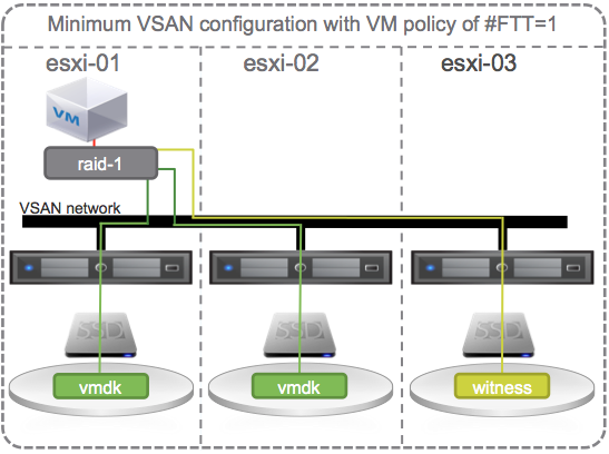 Minimum VSAN configuration with VM policy of #FTT=1