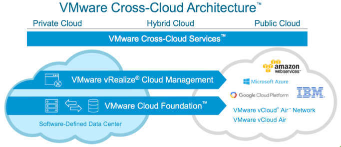 VMware Cross Cloud Architecture